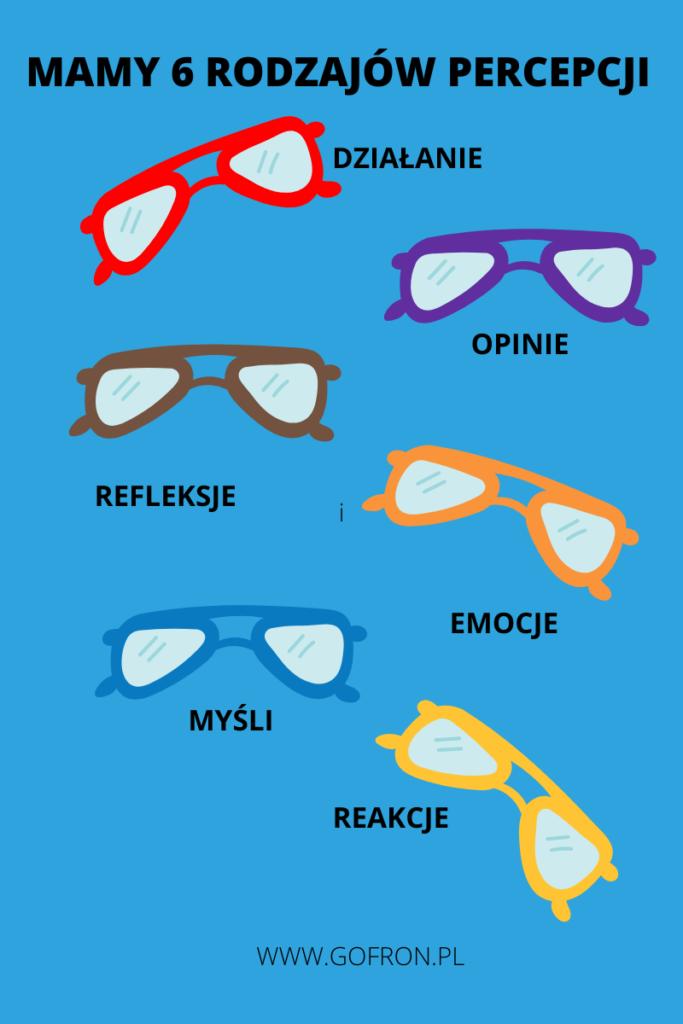 dr Taibi Kahler odkrył, że jest sześć rodzajów percepcji. Percepcja naszego rozmówcy to jest kluczowa sprawa dla dobrej komunikacji.